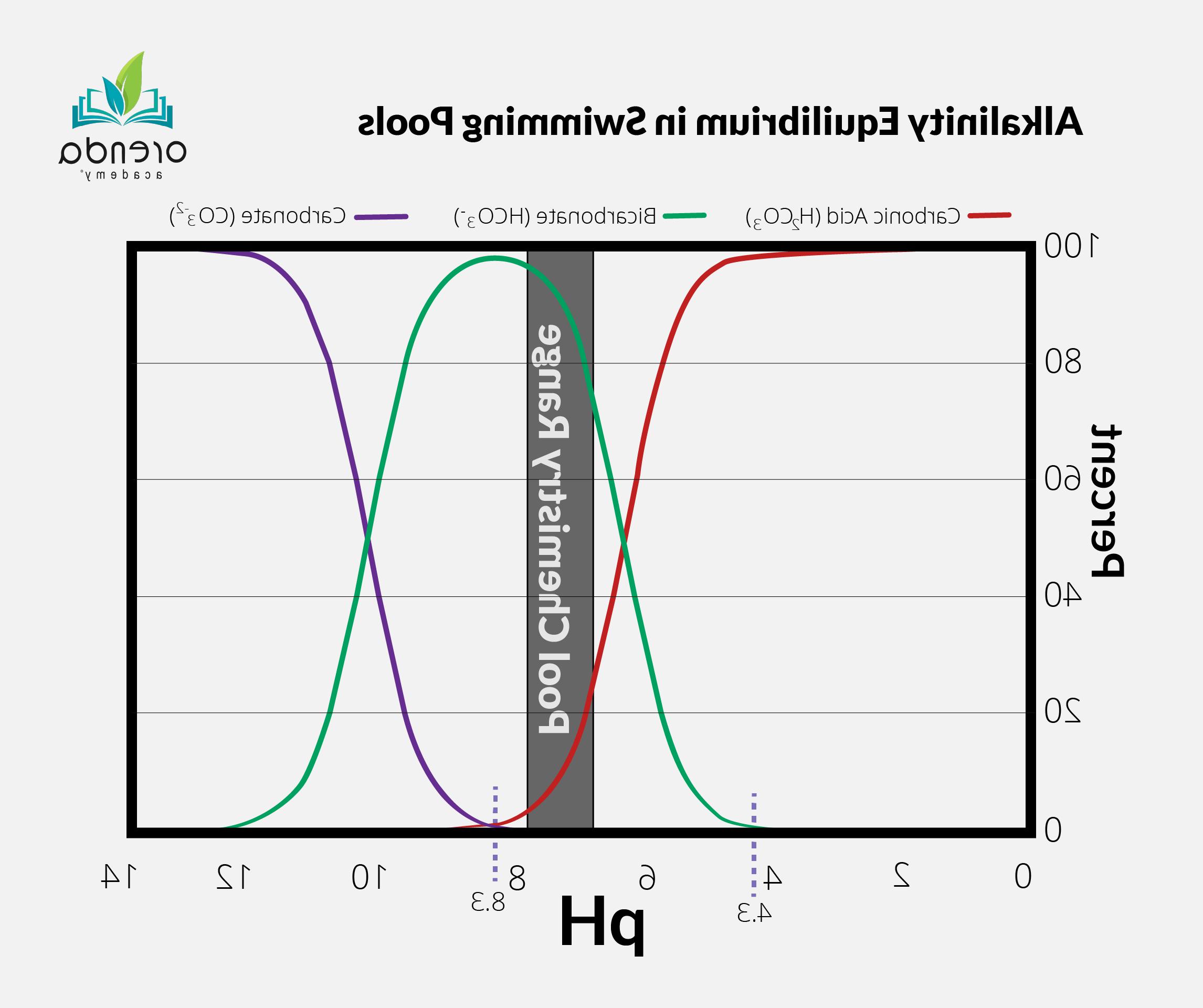 Quand se baigner après avoir mis du pH moins ?